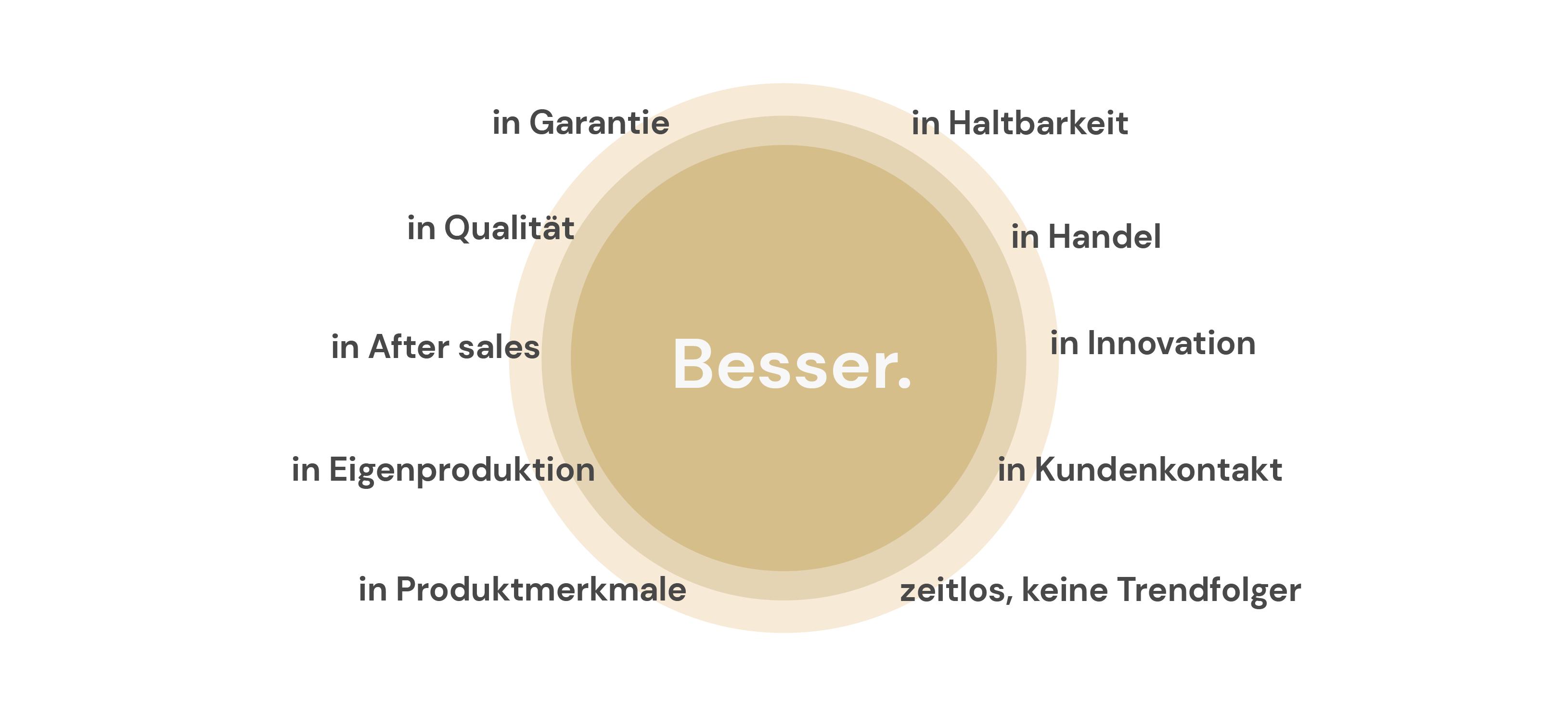 besser Eigenschaften (DE)